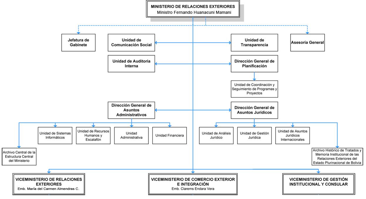 Organigrama ministerio de relaciones exteriores for Ministerio del interior ubicacion mapa
