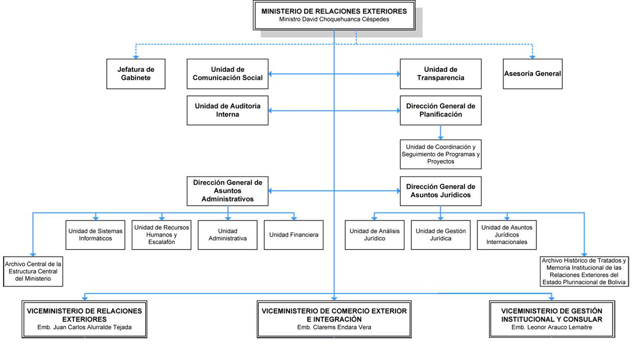 Organigrama ministerio de relaciones exteriores for Oposiciones ministerio de exteriores